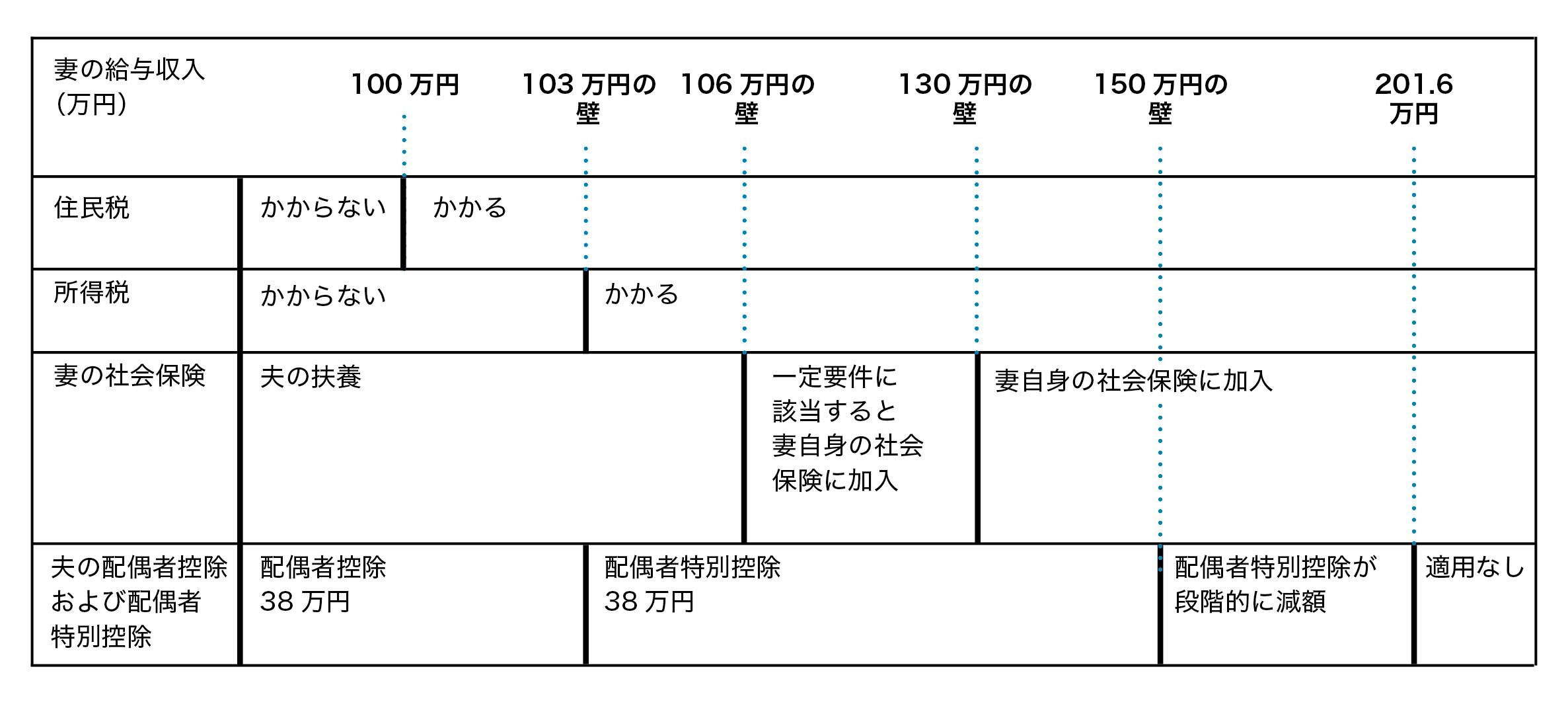「○○万円の壁」一覧