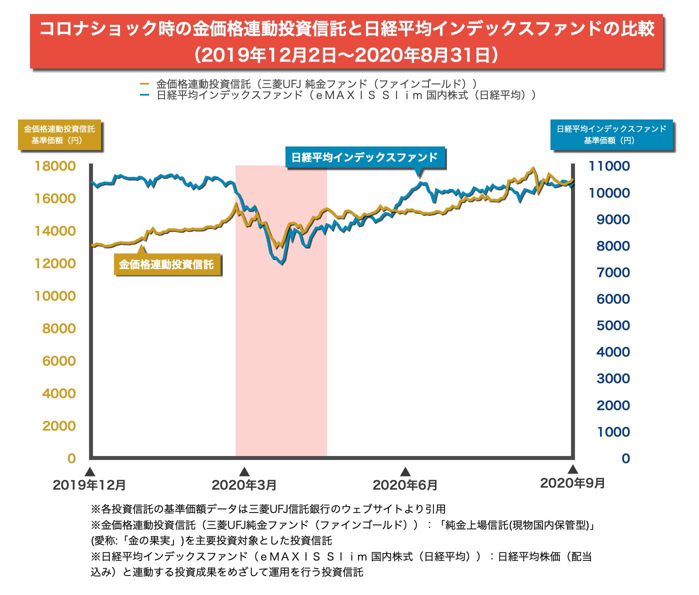 コロナショック時の「金価格連動投資信託」と「日経平均インデックスファンド」の値動き