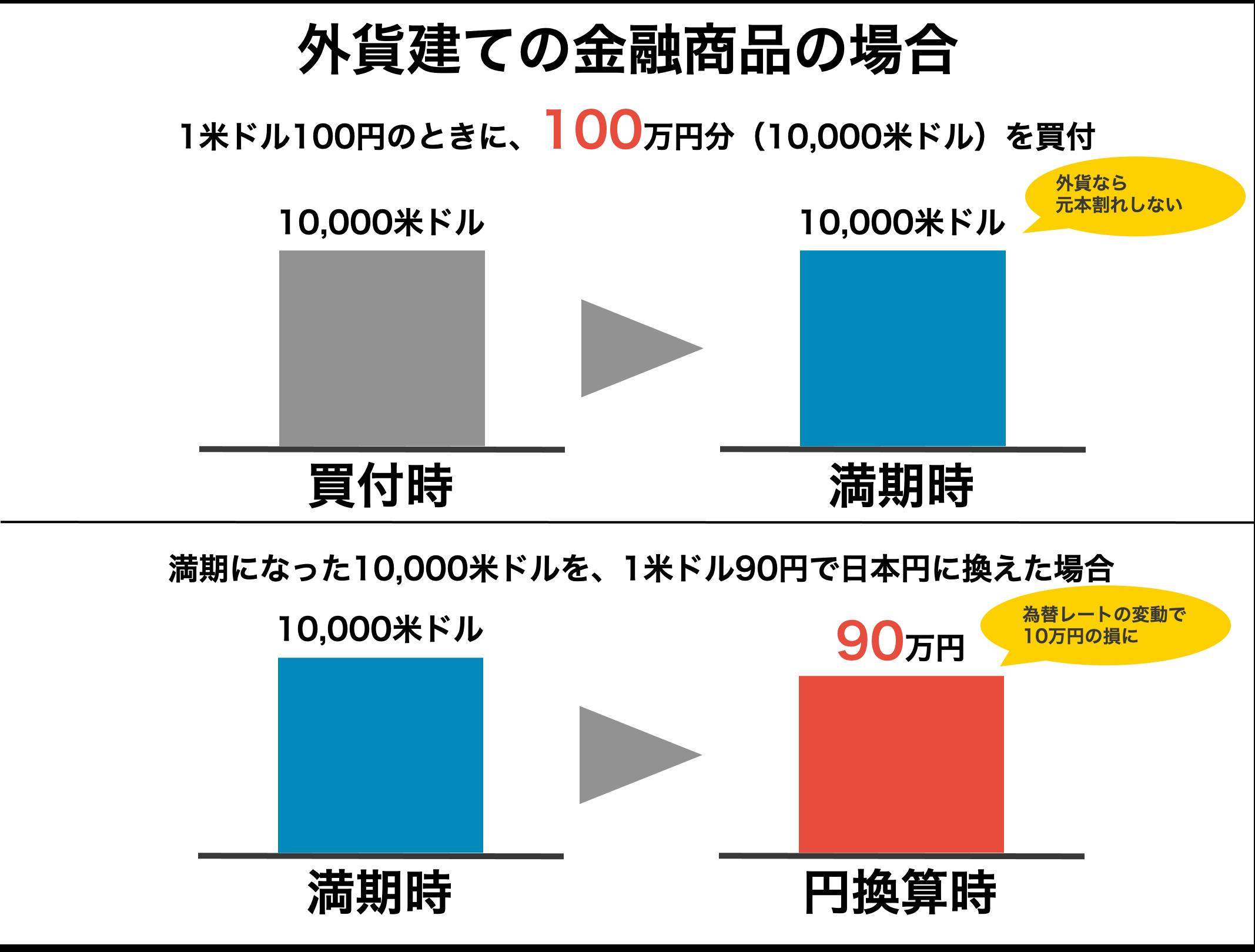 日本円に換えると元本割れするようなケース