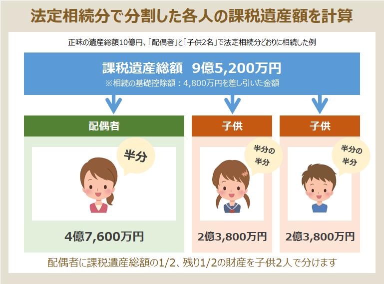 3. 各人の課税遺産額を計算