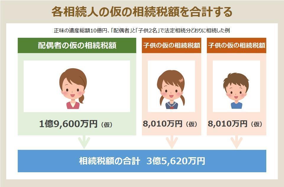 5. 各相続人の相続税額を合計する