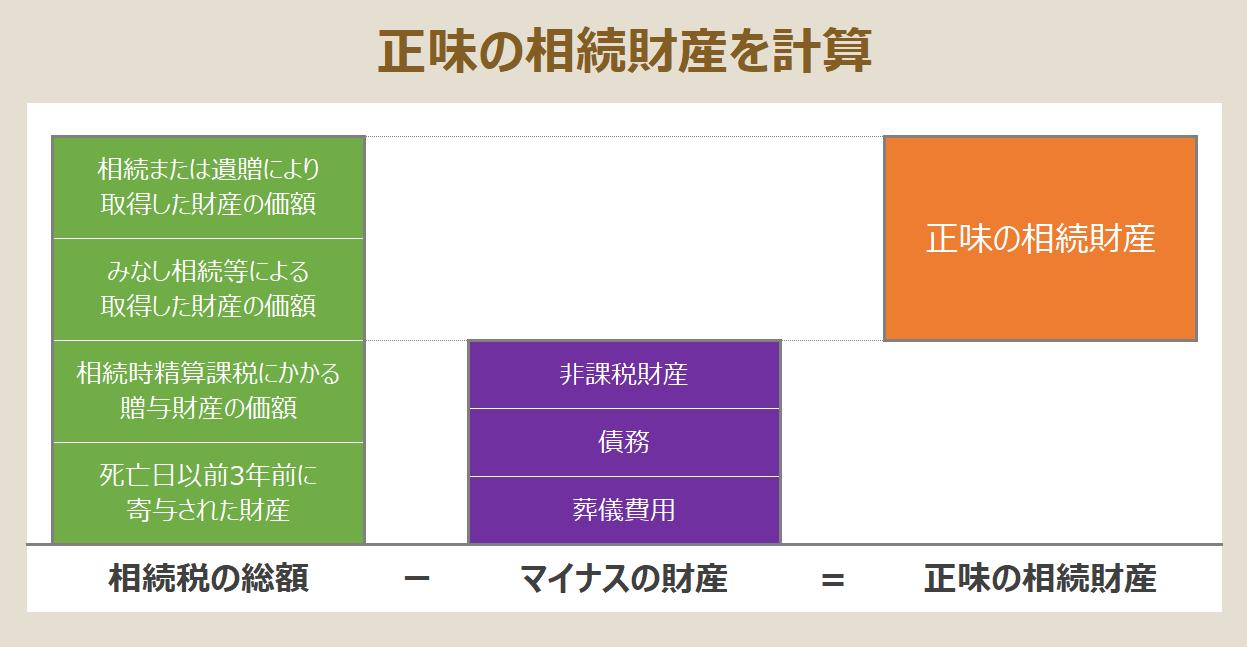 正味の相続財産の計算式