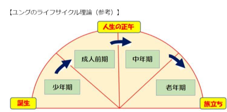 ユングのライフサイクル理論(参考)