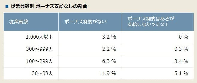 「ボーナスなし」の会社員は全体の約14%