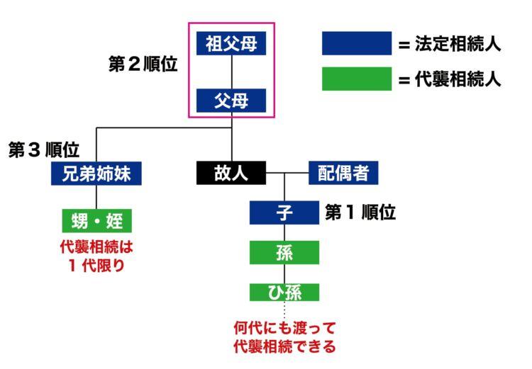 法定相続人と代襲相続人の関係図