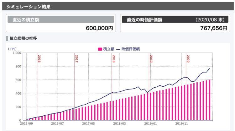「ひふみプラス」の2015年9月から2020年8月の5年間の実績