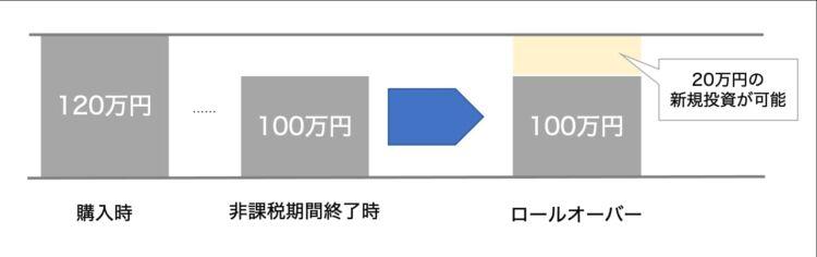 12月末の時価が120万円未満の場合