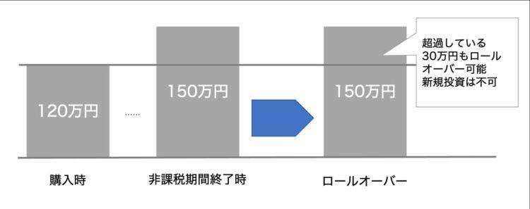 12月末の時価が120万円以上の場合