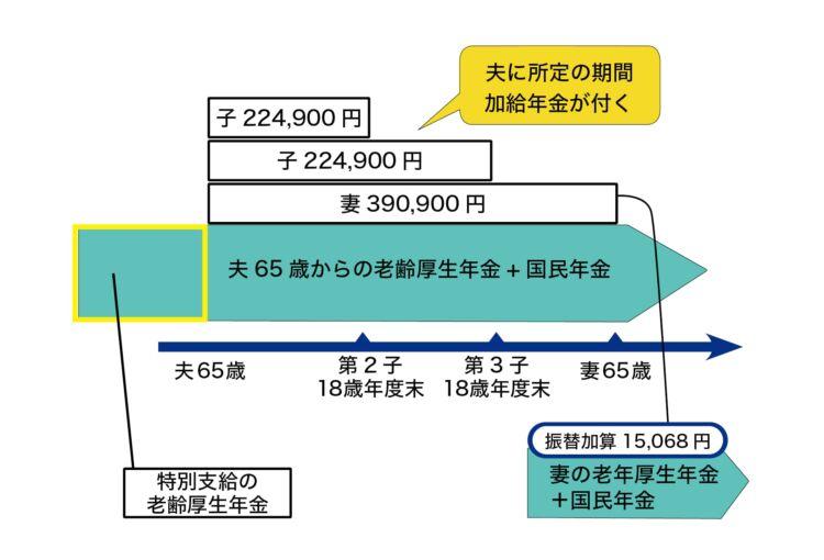 加給年金と振替加算の関係