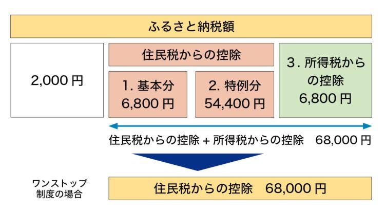 控除額の計算方法
