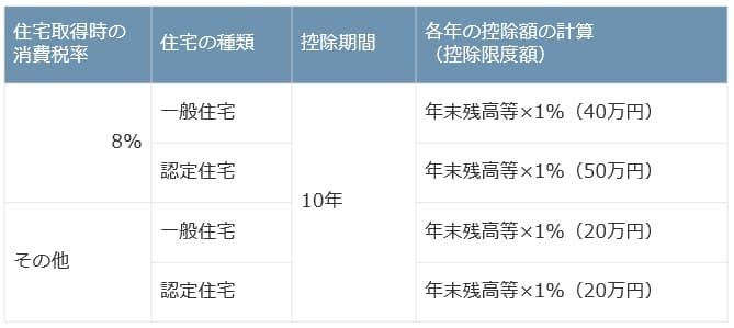 平成26年1月1日から令和元年9月30日に居住開始
