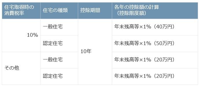 令和3年1月1日から令和3年12月31日に住居開始
