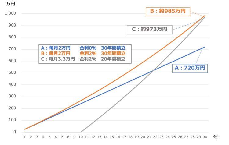 年率や積立期間の違いによる積立総額の違い