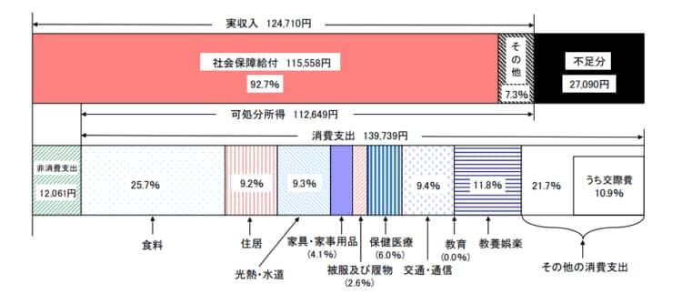 高齢夫婦無職世帯(夫65歳以上、妻60歳以上)
